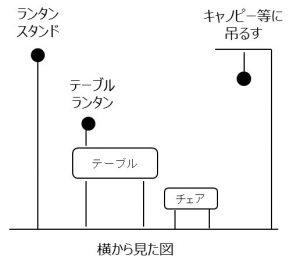 ランタンの配置図②